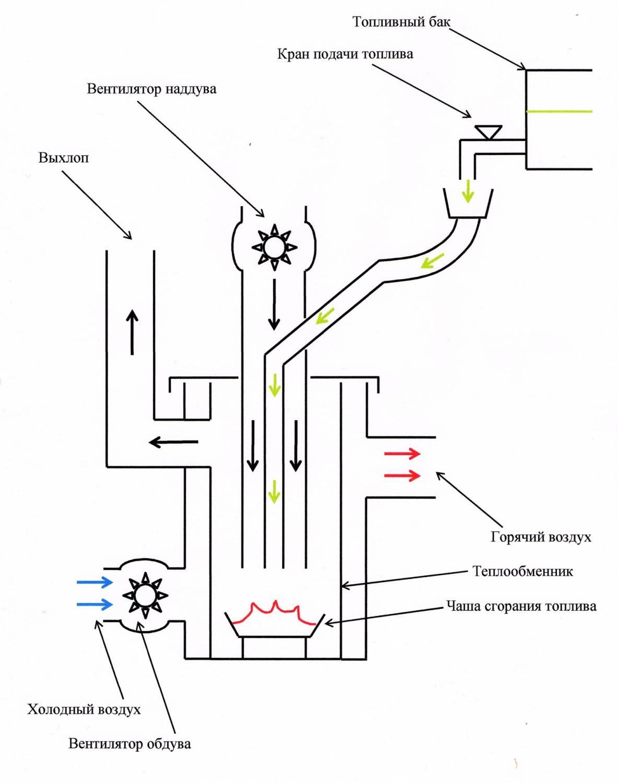 Продукты сгорания проходят через теплообменник и выводятся по выхлопной трубе.  Отработанное масло из.